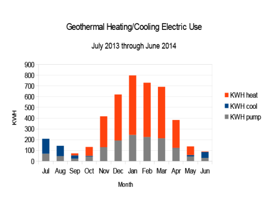Geothermal Energy Consumption