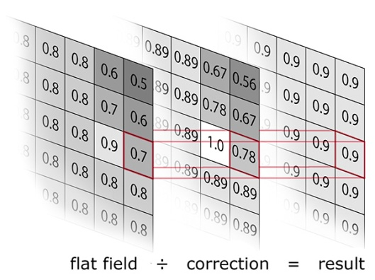 flat field luminance correction