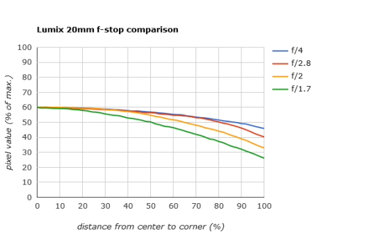 A Lumix 20mm lens has light fall-off characteristics graphed for several different apertures.