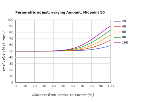 Lightroom vignette correction amount graph