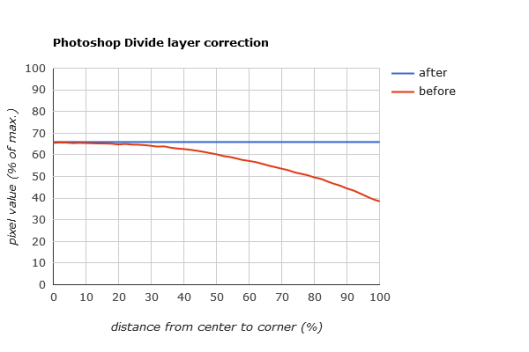 Using a Divide layer correction in Photoshop removes vignetting from the test flat field image.