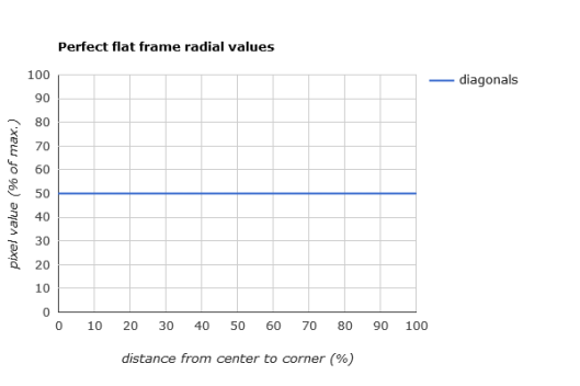 perfect flat frame diagonals graph
